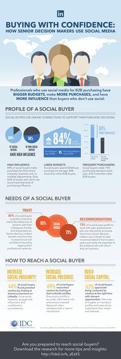 Three Of Four CMOs Say Social Media Impacts Sales Social media - copy digital product blueprint download