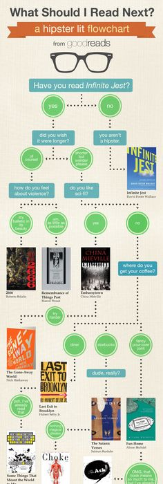 101 Books to Read This Summer - 2013 Infographics Pinterest