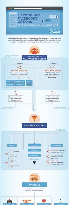 Test bank for principles of marketing 15th edition by philip kotler how to target your facebook audience in ads infographic fandeluxe Choice Image