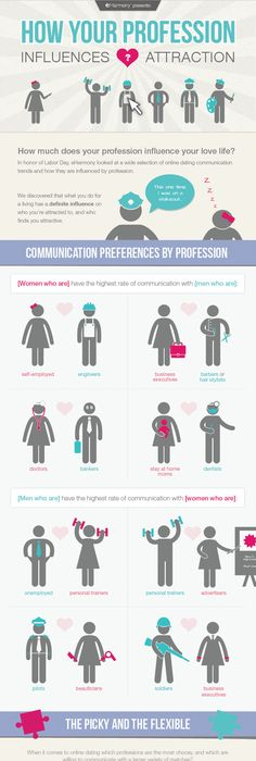 How Your Profession Influences Attraction - our look at online dating  trends and how they relate · Relationship ForumSenior ...