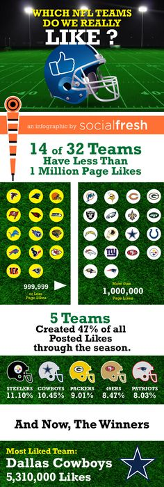 Which NFL teams have the loudest fans online? http://myop.us