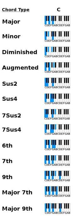 Am7 Root Position On The Keyboard Piano Chords Pinterest