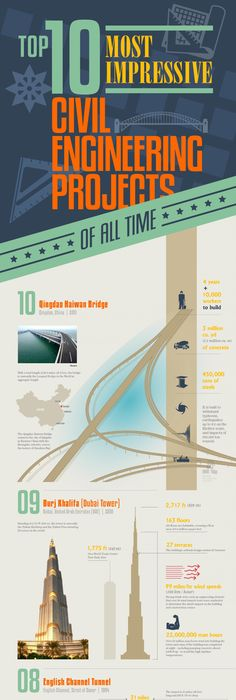 Dam Safety Engineer Sample Resume Infographic The Five Structural Technologies That Shaped The
