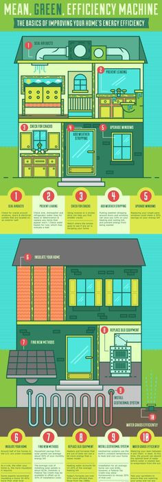 Infographic, Energy Efficient Home, Energy Efficiency, Nowsourcing, Eco  Friendly Lifestyle, Energy