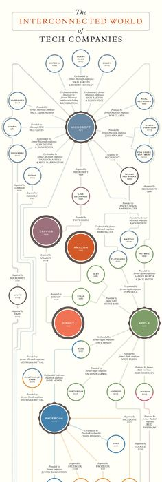 These 10 Companies Control Basically Everything You Consume [GRAPHIC ...