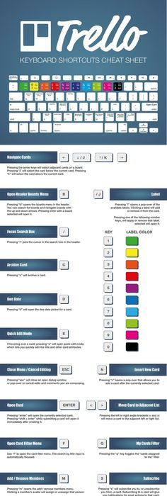 Trello Keyboard shortcuts Cheat Sheet Project Management and