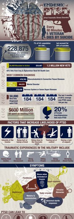 Post Traumatic Stress Disorder (PTSD) is gaining attention for causing  addiction, mental problems and negative impact on health for veterans.