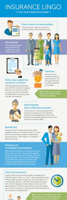 What you should know about life insurance infographic - SFGate