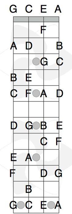 Uke Chords Google Image Result For Httpacousticmusictv