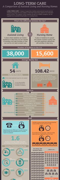 Transitional care management Infographic Articles Pinterest