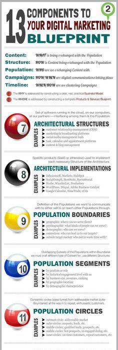 30 Cheatsheets \ Infographics For Digital Marketers Digital - copy blueprint social media marketing agency