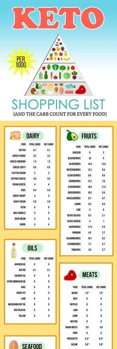 keto diet dairy free meal plan shopping list pdf