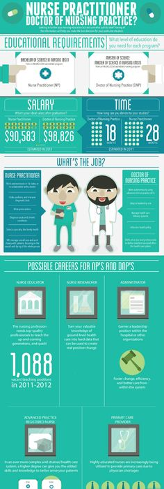 Highest-paying nurse specialties Infographic, Nclex questions and - best of invitation homes careers