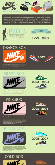 Nike SB Dunks, Boxes and history.
