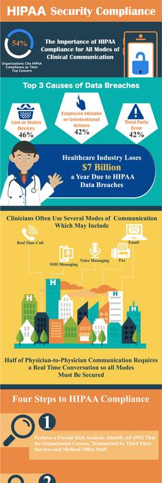 Here are the Dou0027s \ Donu0027ts of HIPAA Compliance from the HIPAA - inspiration 6 hipaa confidentiality statement