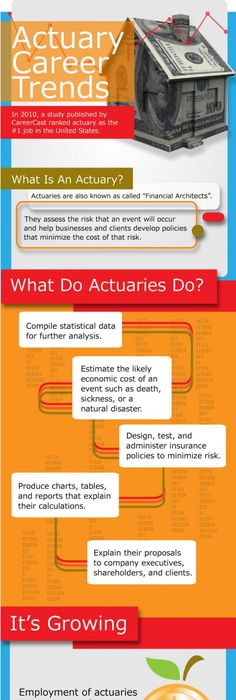 They Have A Chart That Shows All The Actuarial Exams That They