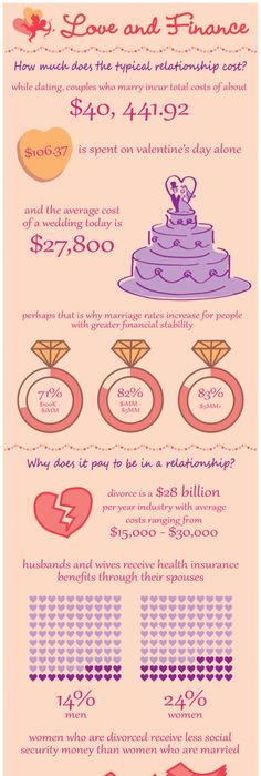 Ira withdrawal penalty a cost of do it yourself divorce ira withdrawal how much does love cost find out with this love and finance infographic solutioingenieria Choice Image