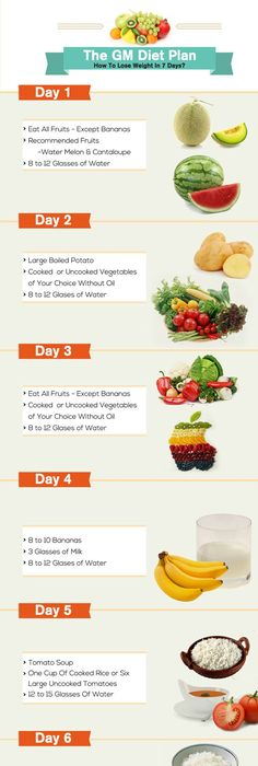 Weight loss smoothie meal plan