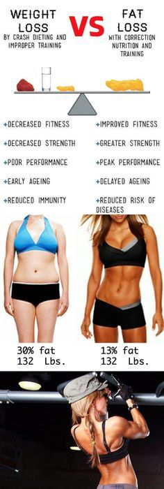 how to lose body fat percentage diet