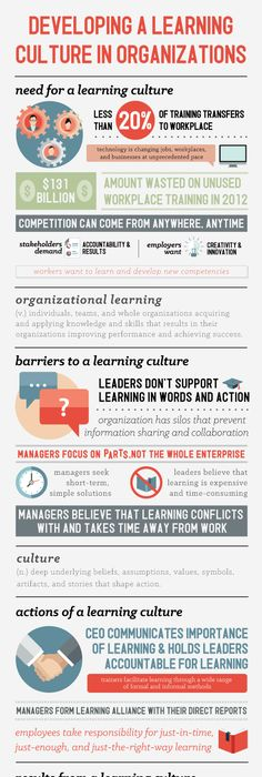 The  Model For Learning  Development Is A Strategy To