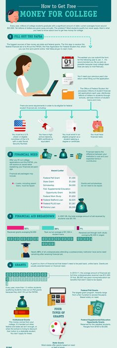 On Average How Much Does College Cost  Find Grant Money At