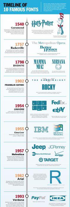 Afbeeldingsresultaat Voor Graphic Timeline  Timeline