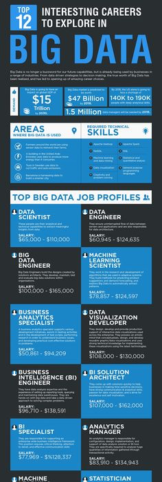 keeshianicole\u0027s public profile on Data science, Big data and