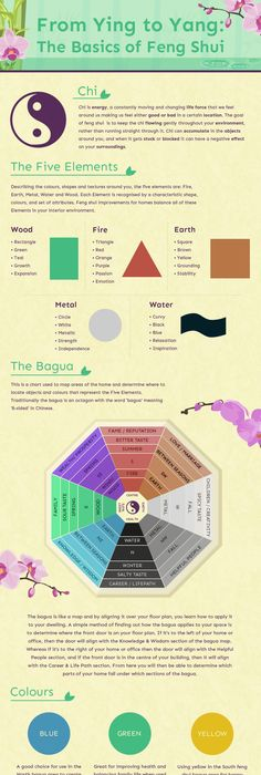 infographic feng shui. Feng Shui | Pinterest Shui, House And Meditation Rooms Infographic