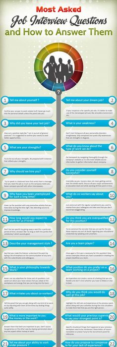 Sample Interview Questions 15 Jobsnagging Interview Tips For Twentysomethings  Dream Job .