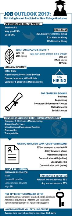 Job Outlook 2017 For Students (Infographic)