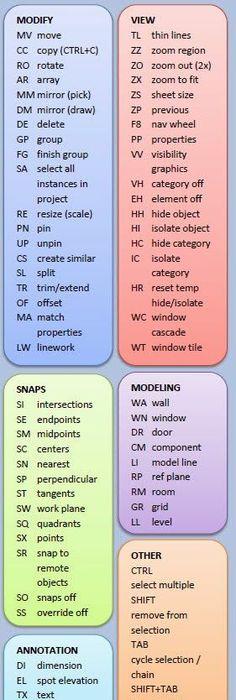 Plan symbols revit rendering Pinterest Symbols, Construction - copy blueprint consulting bellevue wa