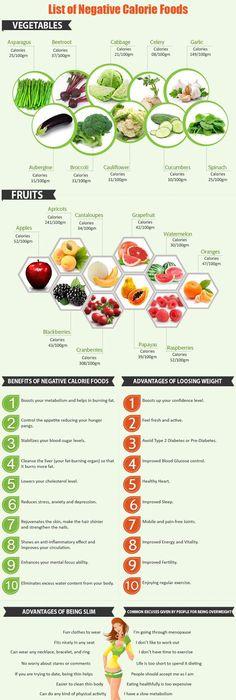Negative Calorie Foods  Negative Calorie Foods Chart  List