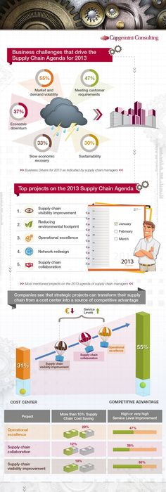 Supply Chain Talent Infographic Showing The Current Concern Of Mid