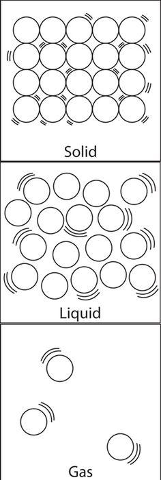 gas water molecules - Google Search Particle models atoms - fresh tabla periodica de los elementos pdf completa