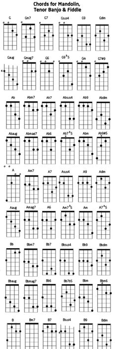 Easy Mandolin Chords Mandolin Chords Notebook Size Laminated Chart