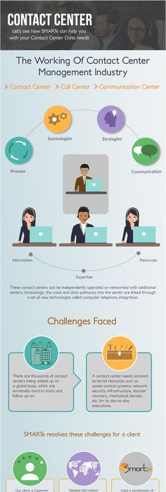 Contact Center Technology Infographic  Unified Contact Center