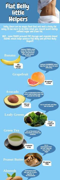 Custom diet plan for weight loss