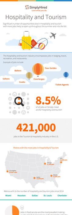 Hospitality trends in 2016 - Les Roches Infographic Series event - hospitality resume