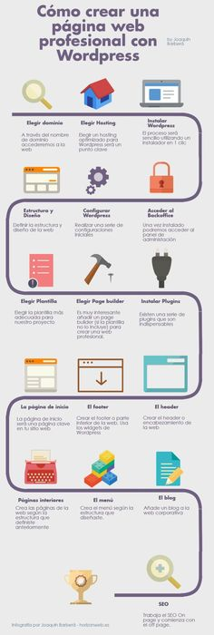 Cómo elegir el tema y el hosting para tu WordPress #infografia ...