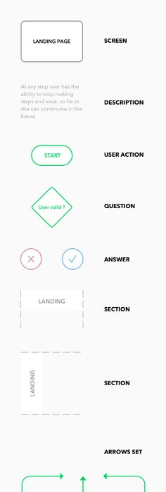 User Flow Diagram  Template  Diagram Flow And Template