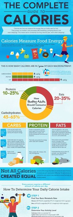 VI How to Calculate Your Calorie IntakeLose Weight Tips and - sample psychrometric chart