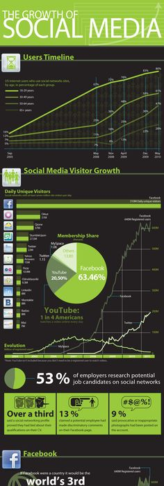 INFOGRAPHIC: The Growth Of Social Media