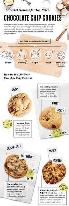 Baking School Day 17: Cookies | Baking school, School and Food