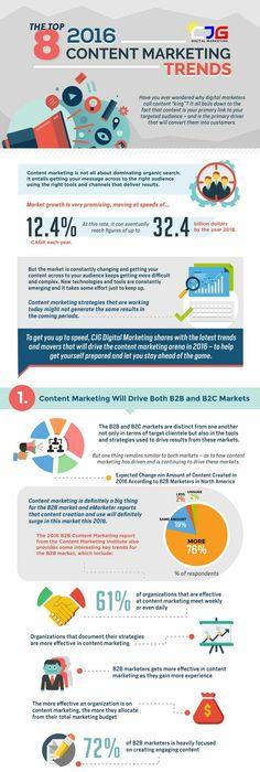 The Anatomy Of Content Marketing Danish HttpWwwContentplus