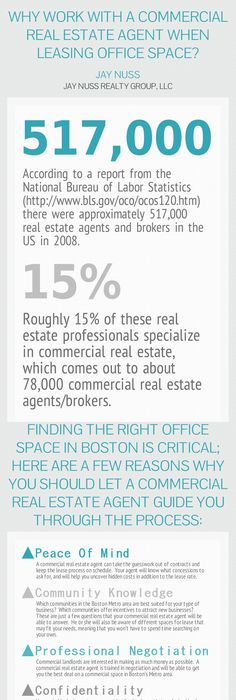 Cushman  Wakefield Infographic Office Industrial Markets Both