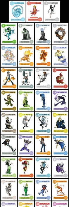 elements experiments in character design chemical propertyperiodic table - Periodic Table Experiments