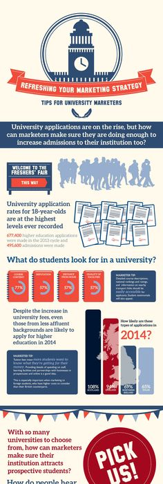 Student Recruitment Strategy Four Universities Five Key