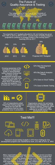 Crowdtesting A Holistic Approach To Software Testing Infographic