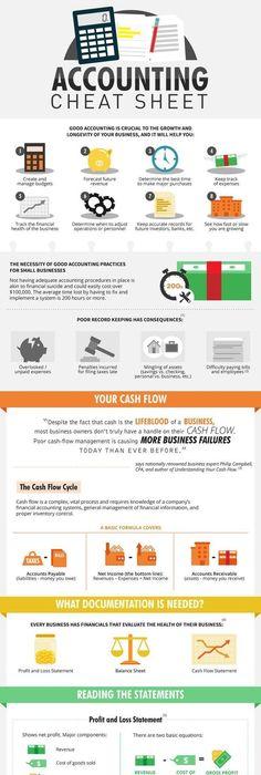 Debit And Credit Cheat Sheet  General Ledger Debits Credits