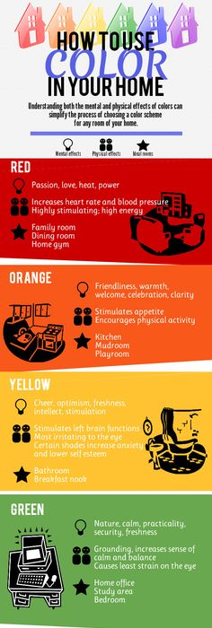 How To Use Color In Your Home. This Chart Shows You The Psychological And  Physical